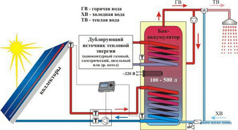 схема круглогодичного солнечного коллектора